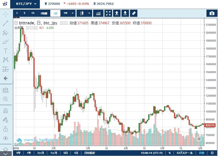 2018年の暴落後の仮想通貨市場の動き