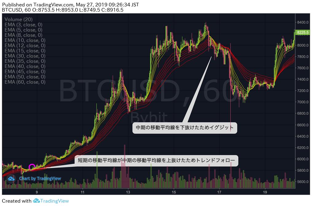 bybitのBTCUSD60分足チャート