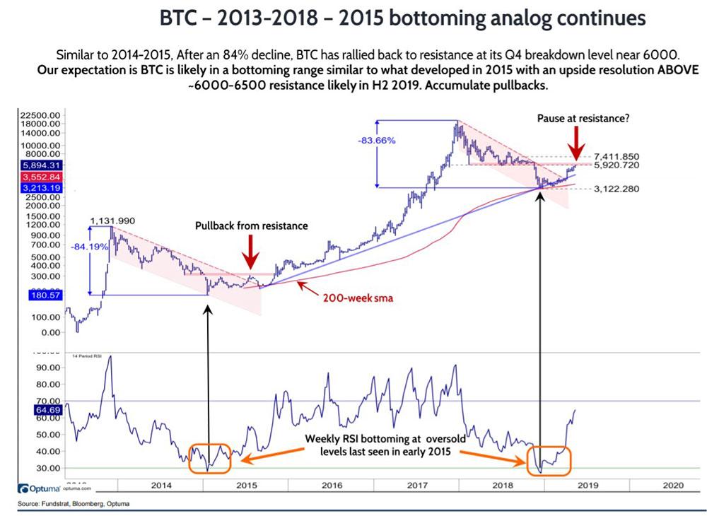 2015年の底値と同じ傾向の2019年のビットコイン