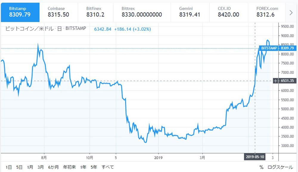 2019年5月10日のビットコイン高値