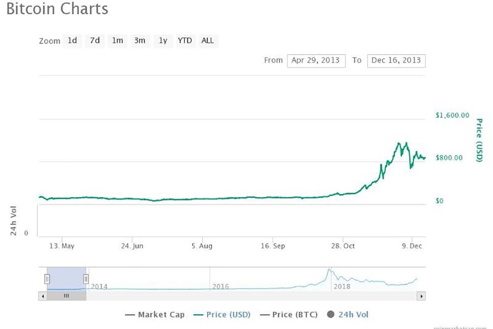 ビットコインの歴史と価格推移 - ビットコインの解説   Bitcoin日本語情報サイト