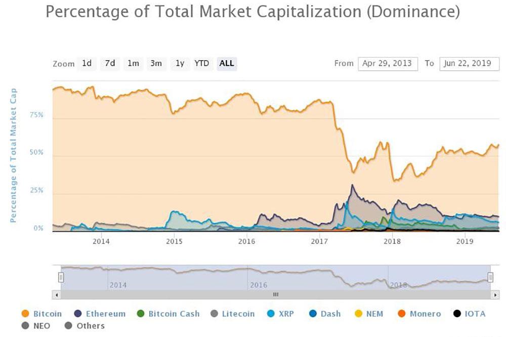 CoinMarketCapドミナンスデータ