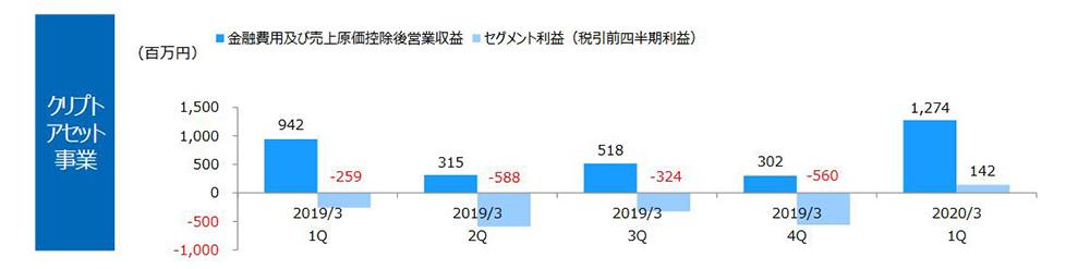 MONEX GROUP 2020年3月期 第1四半期決算資料