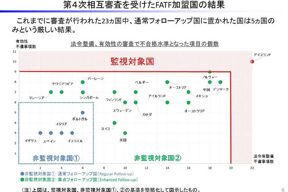 財務省国際局 関税・外国為替等審議会資料