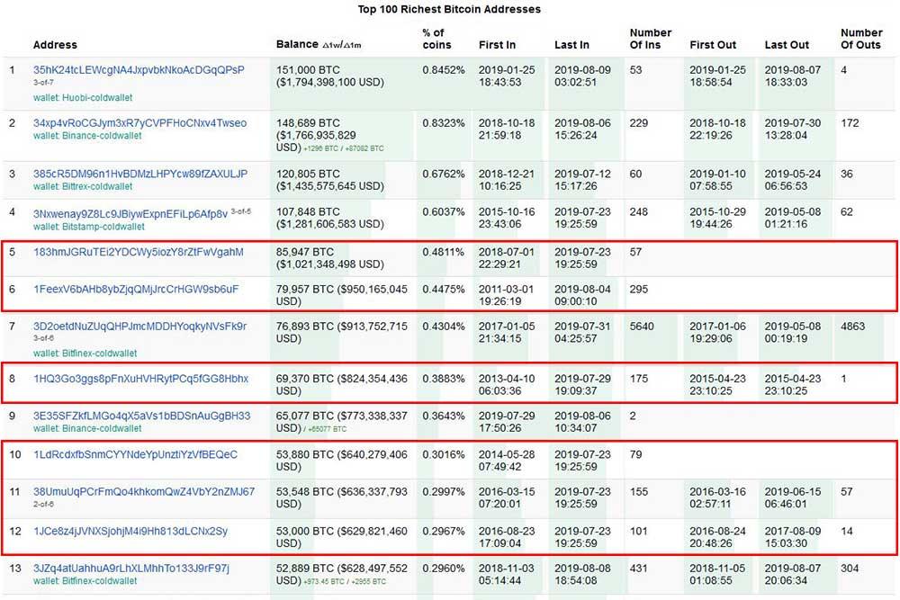 Bitinfocharts Top 100 Richest Bitcoin Addresses