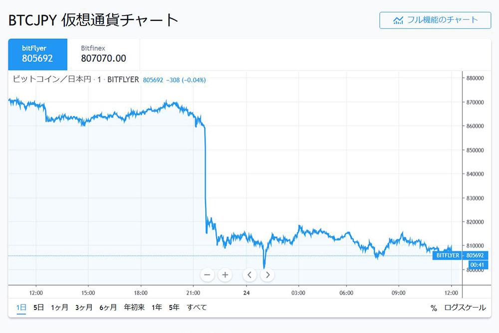 ビットコイン(BTC)の最高値はいくら?過去の最高値情報と今後価格に影響が大きいと予想されるイベント | ビットコイン・暗号資産(仮想通貨)ならGMOコイン