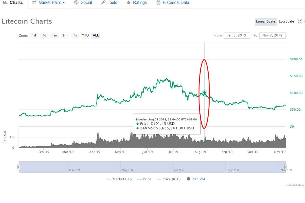 coinmarketcap ライトコインチャート