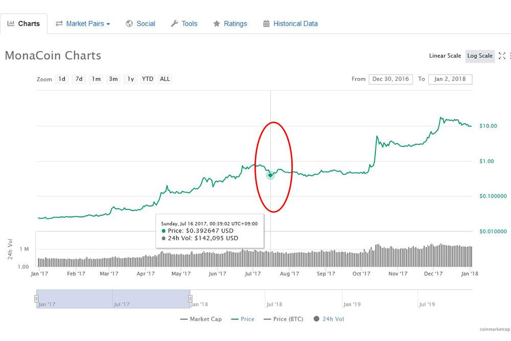 coinmarketcap モナコインチャート