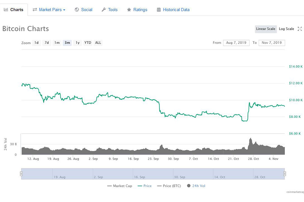 coinmarketcap ビットコイン3ヶ月チャート
