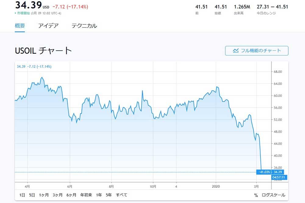 Tradingview USOIL 6ヶ月チャート