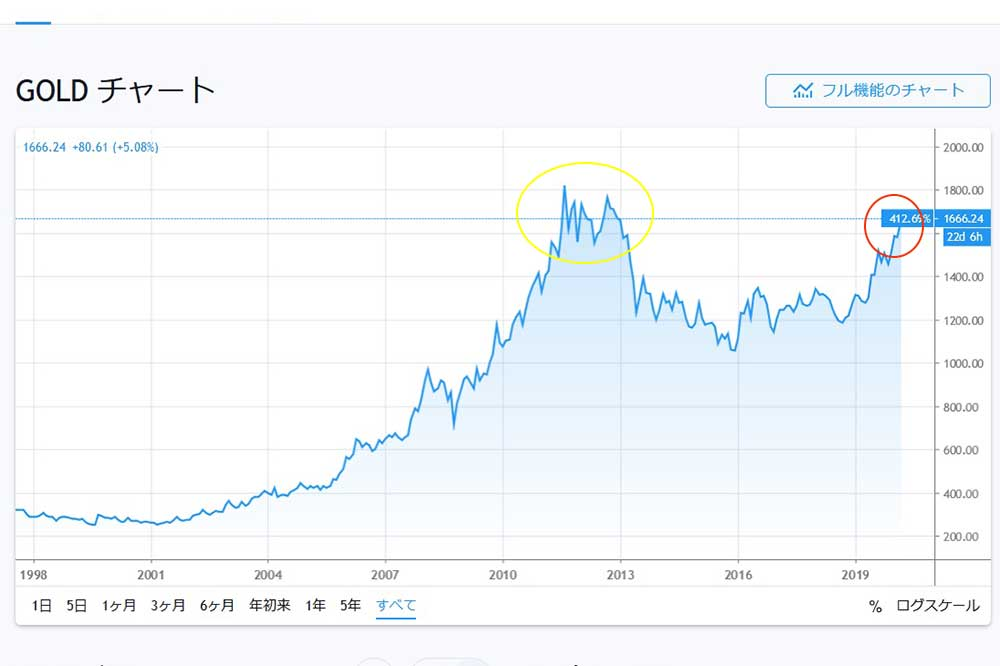 Tradingview GOLD
