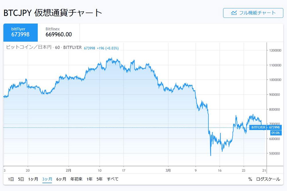 tradingviewBTCJPY 3ケ月チャート