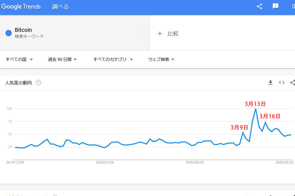 Google Trends「Bitcoin」90日