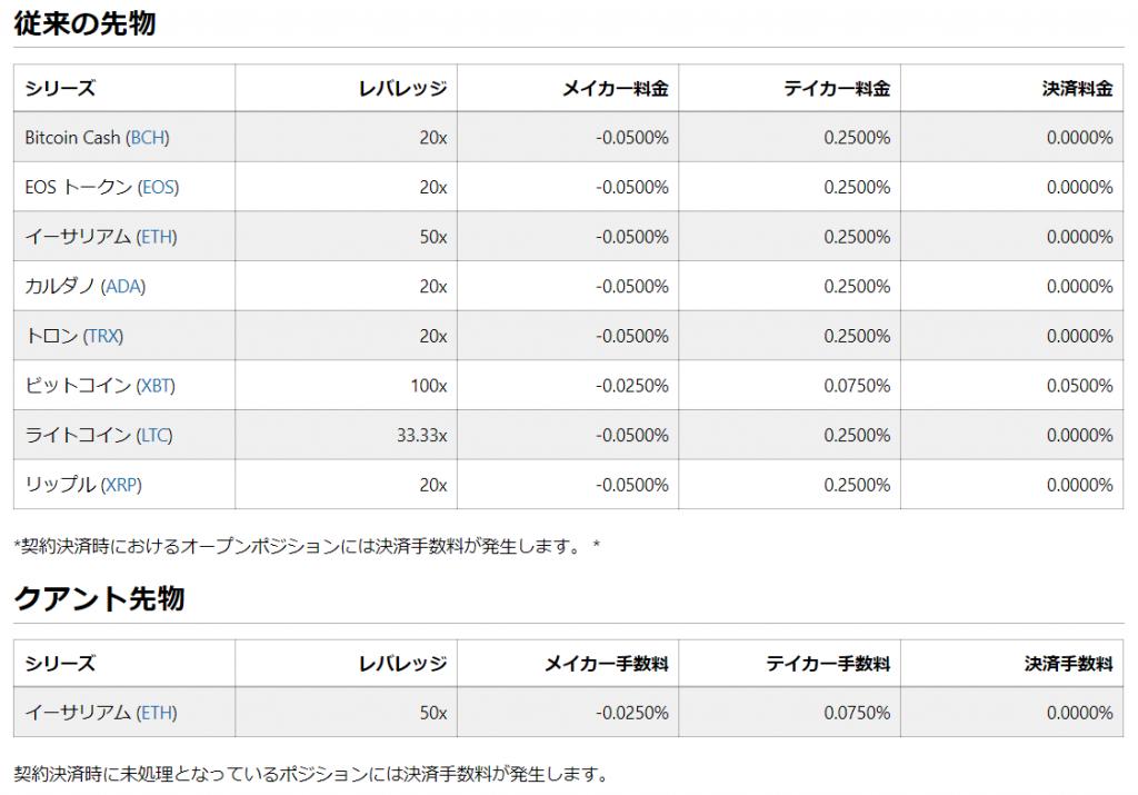 bitmex手数料(先物取引・クアント先物)_公式サイトより