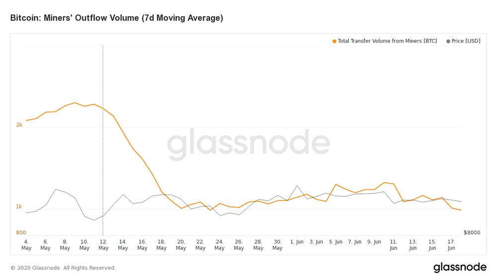 Glassnode マイナーのビットコイン送り量