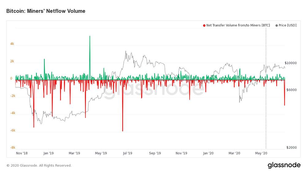 Glassnode Bitcoin: Miner's Netflow Volume