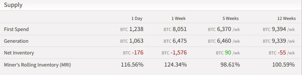 ByteTree BitcoinSupply