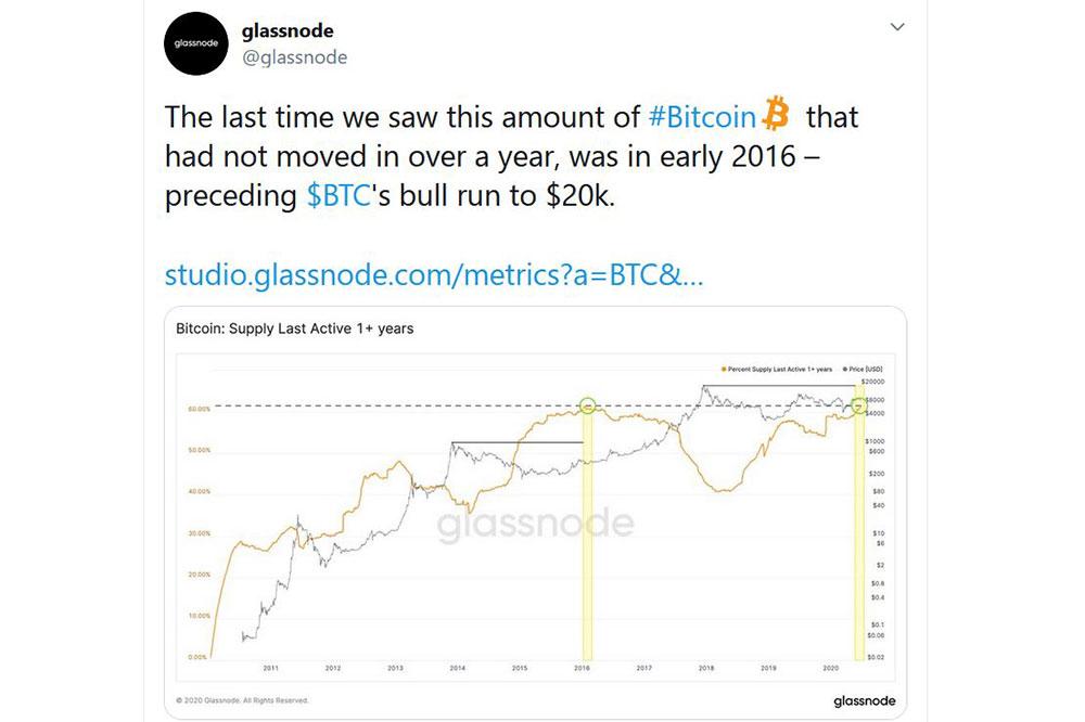 Glassnode Twitter