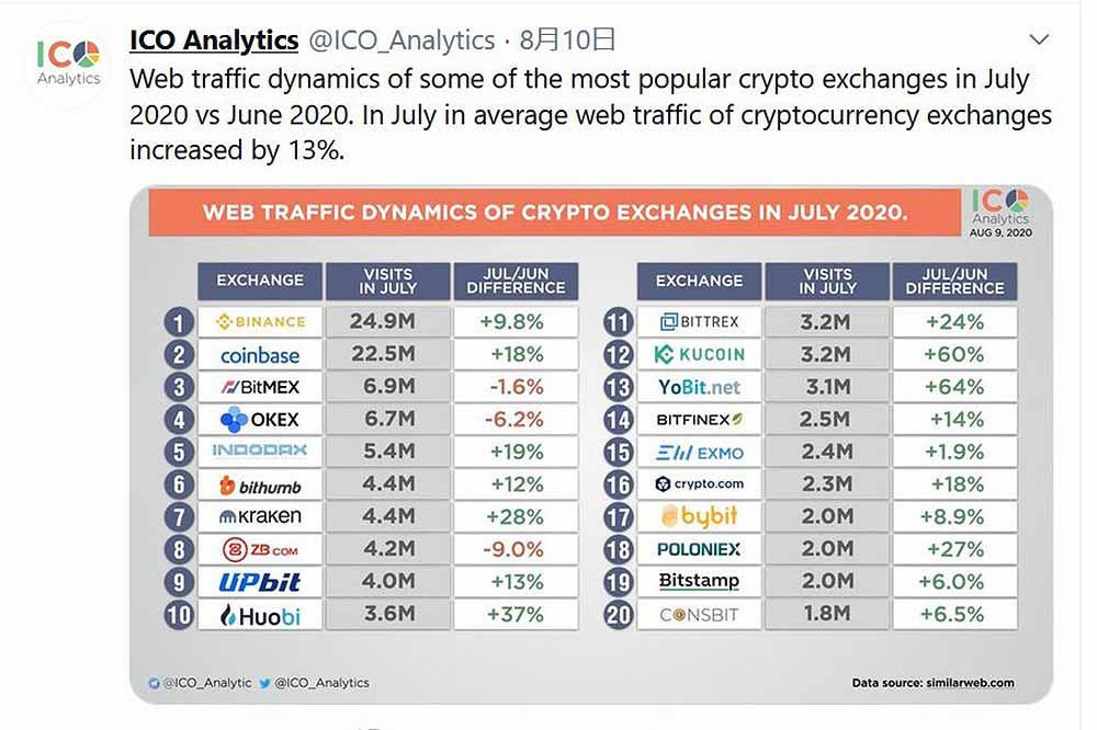 ICO Analytics Twitter 仮想通貨取引所アクセス