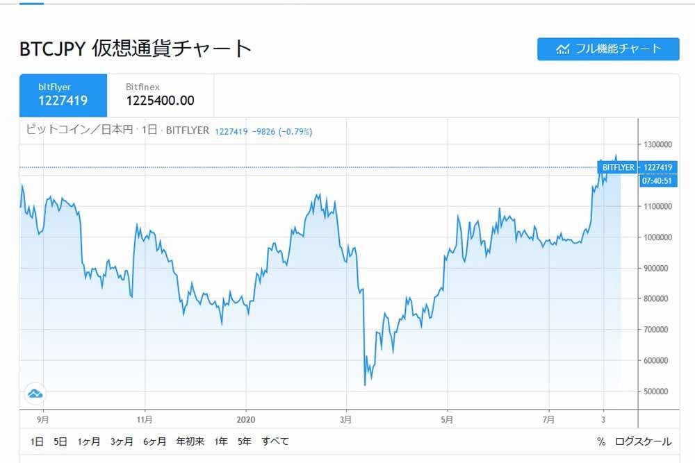 2020.8.14.tradingviewBTCJPY