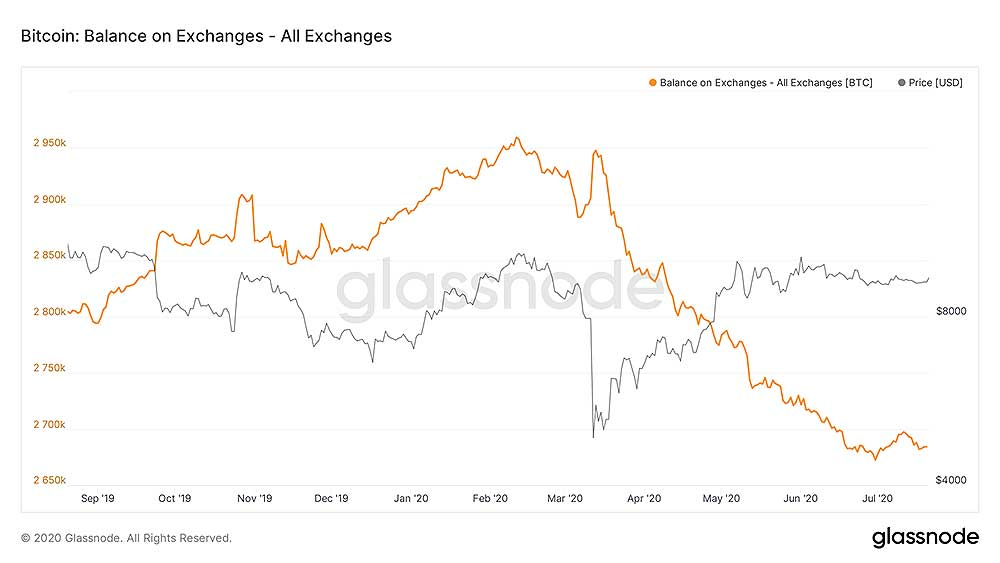glassnode 仮想通貨取引所ビットコイン保有量の変化