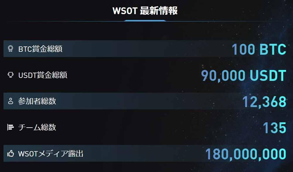 Bybit WSOT大会最終データ
