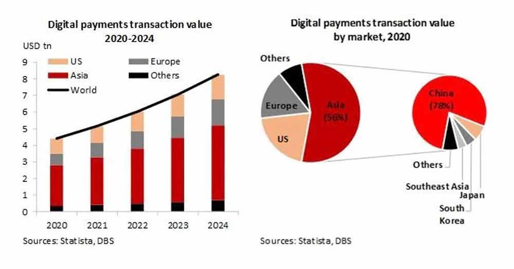 DBS デジタル決済の普及率予想