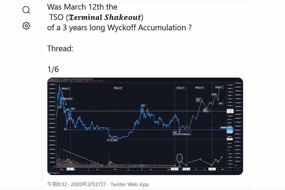 Coiner-Yadox Twitter 2020年3月時点の価格上昇予想