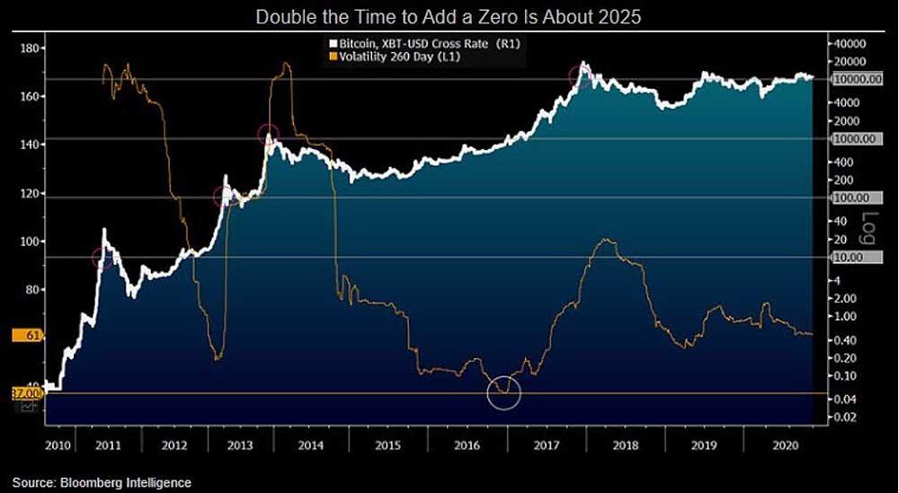 Bloomberg ビットコインのボラと価格