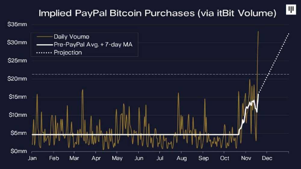 Pantera Capital Paypalビットコイン取引量