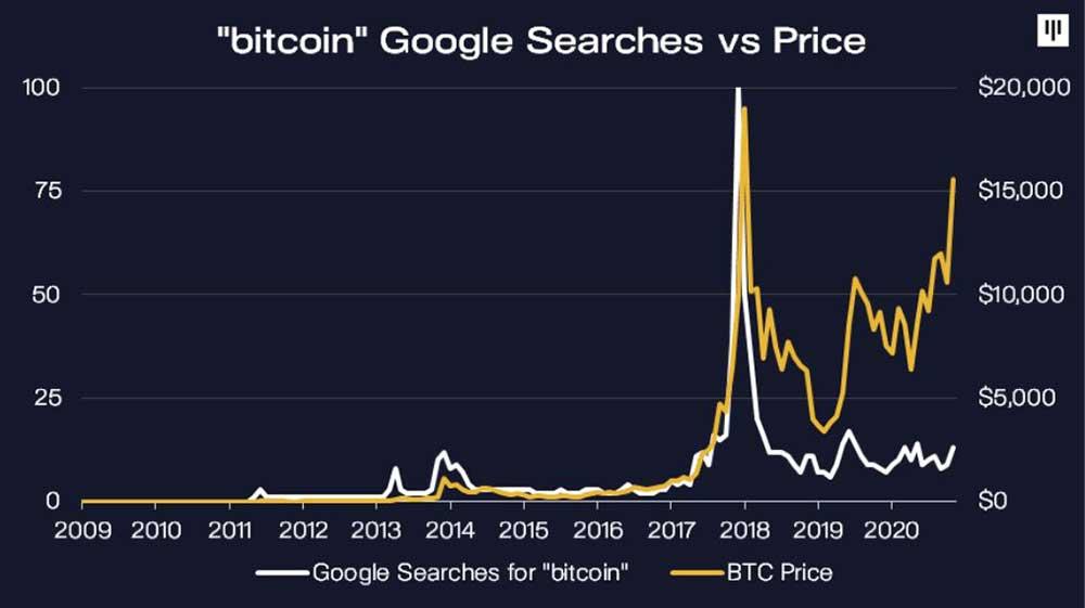 Pantera Capital ビットコインGoogleトレンドと価格の関係性
