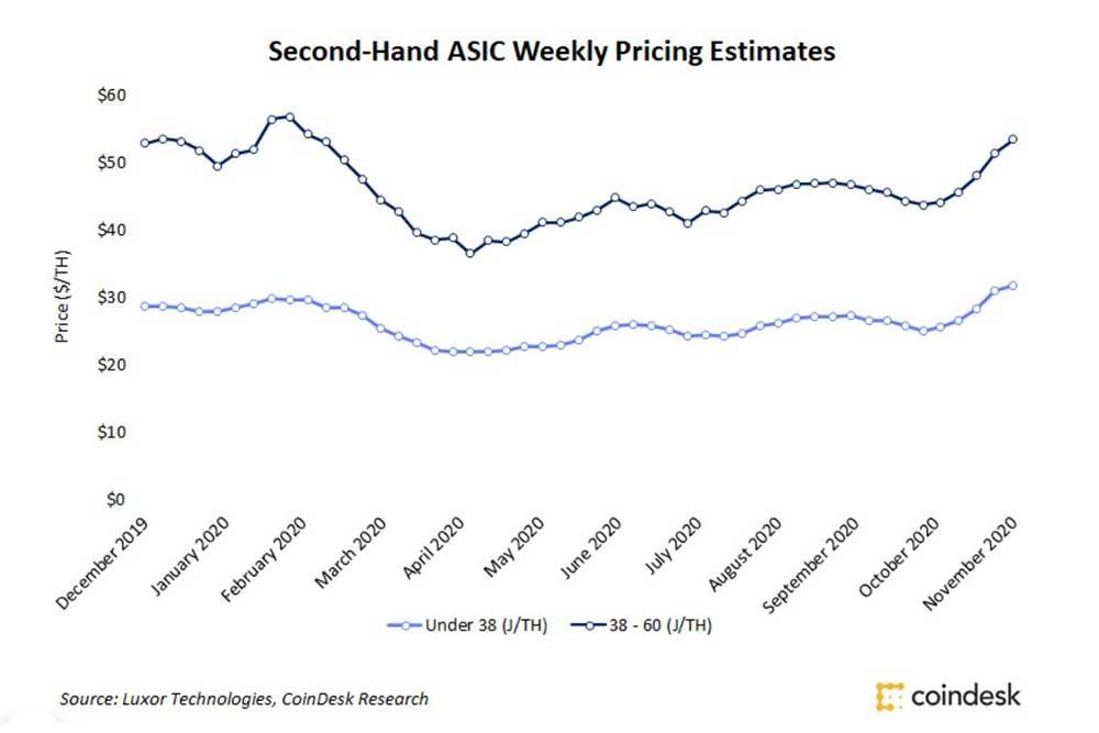 CoinDesk 中古マイニングマシン価格の変動