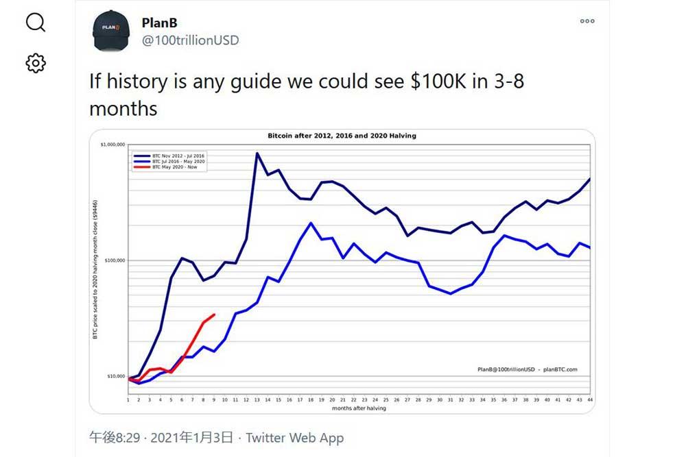 PlanB Twitter 3~8カ月でBTC10万ドル説