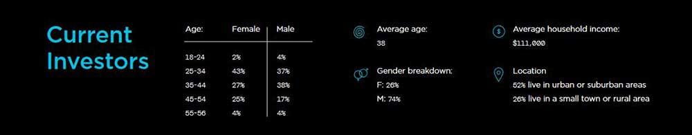 仮想通貨を保有している人の平均像