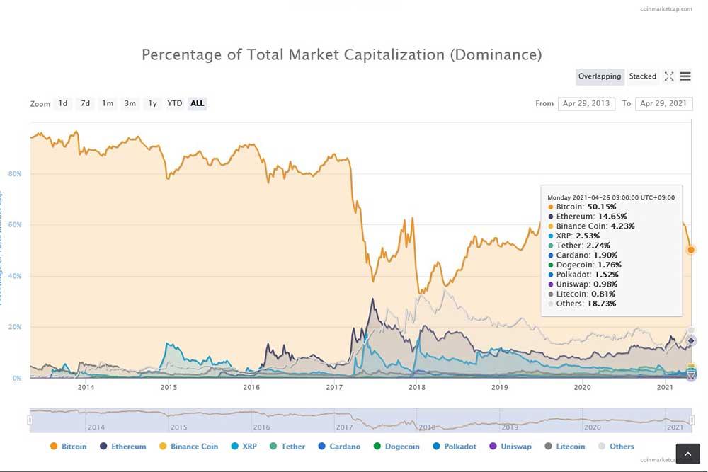 coinmarketcap.com 仮想通貨ドミナンス
