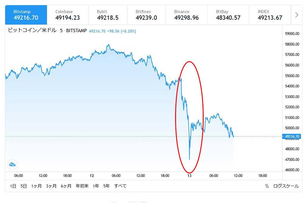 tradingviewBTCUSD テスラの影響で下落