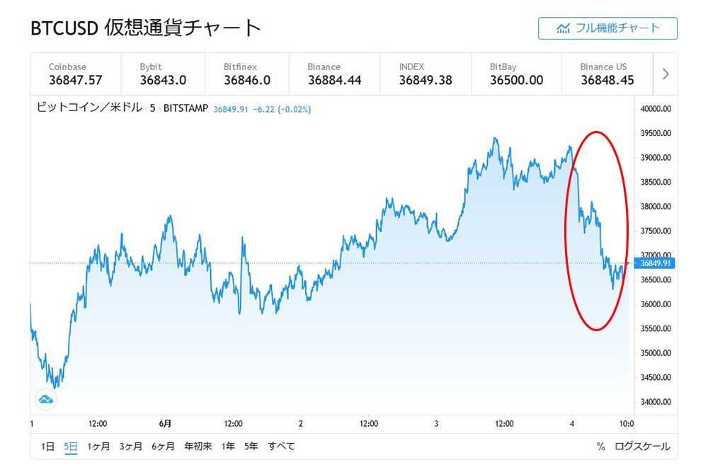 tradingviewBTCUSD5日間チャート