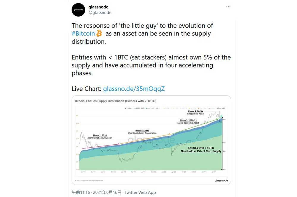 Glassnode Twitter 2021.6.16.