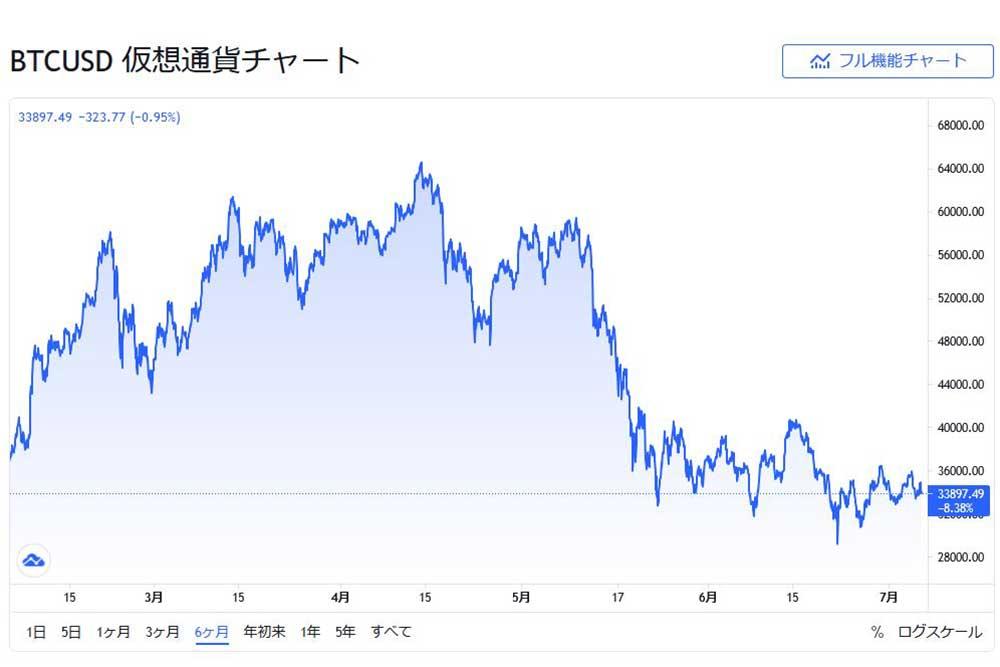 tradingview BTCUSD 6ケ月