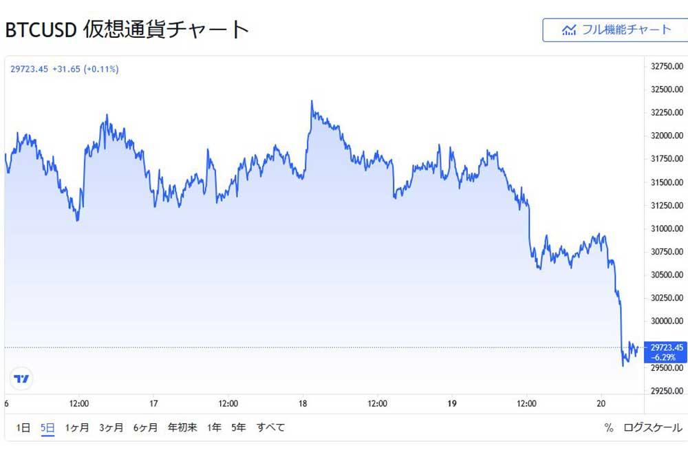 tradingview BTCUSD 5日間 20210720