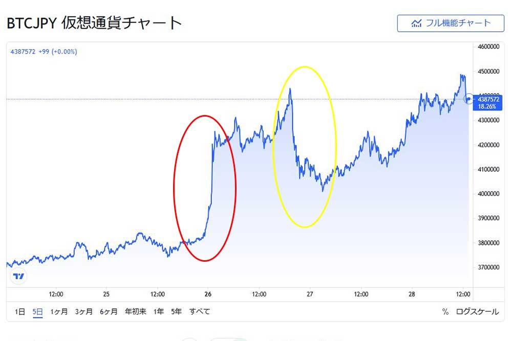 tradingview.comBTCJPY5日間 Amazon報道による値動き