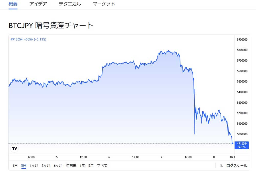 tradingview.com BTCJPY 5日間