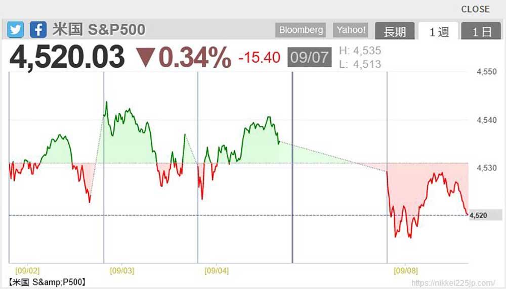 nikkei225jp.com  S&P500推移